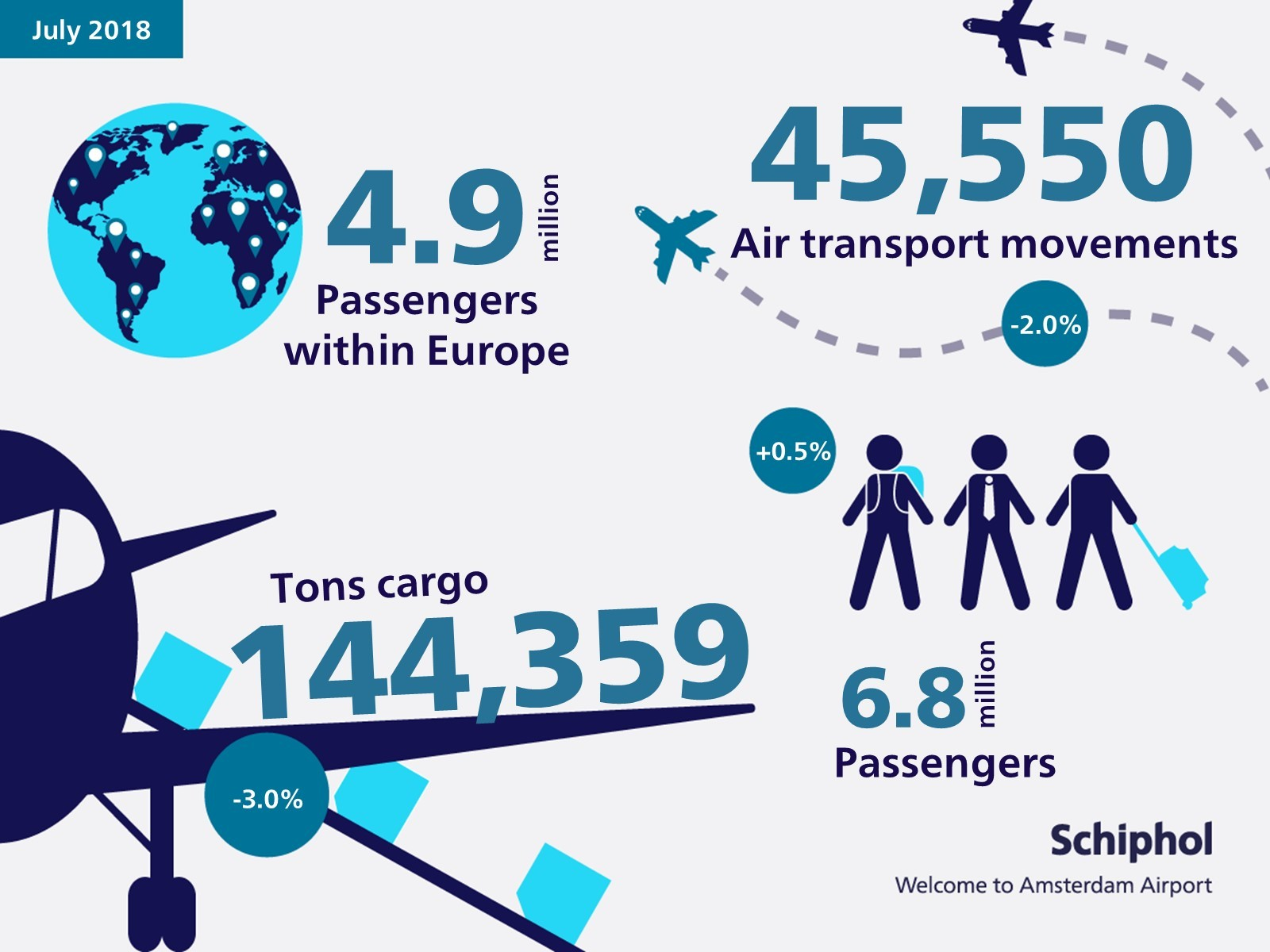 Traffic and transport figures for July 2018