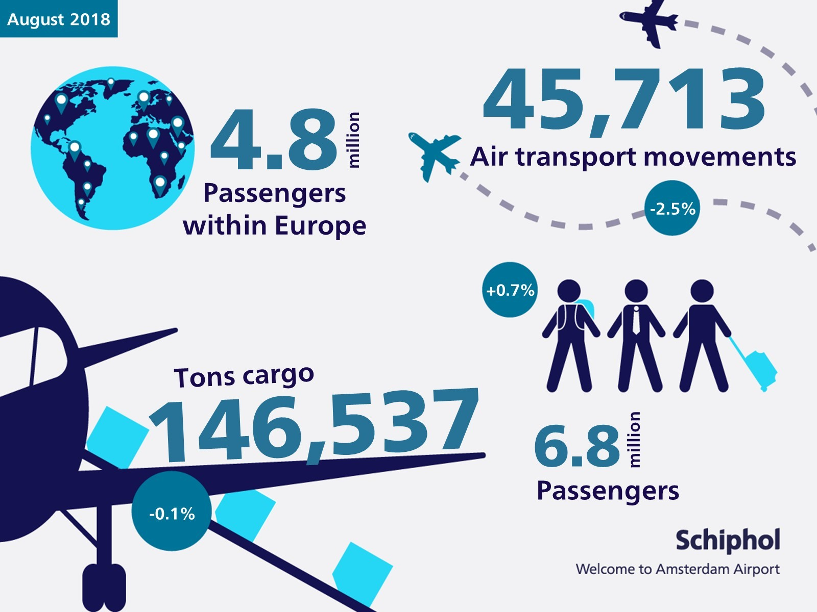 Verkeer- en vervoerscijfers augustus 2018 ENG